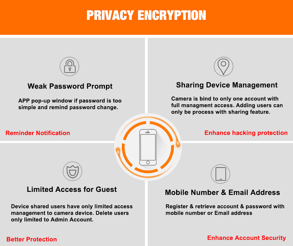 Privacy encryption, weak password prompt, sharing device management, limited access for guest, mobile number email address