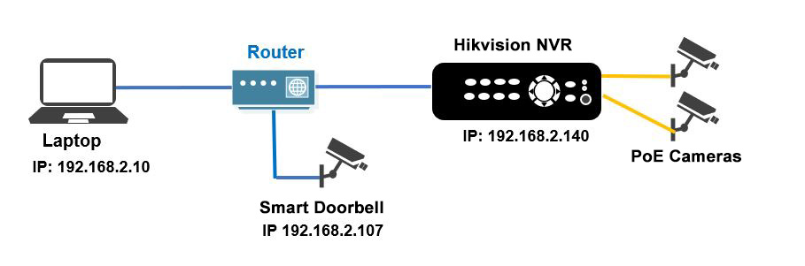 How to add smart doorbell camera to Hikvision/Dahua NVR?